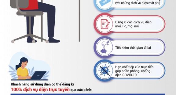 Khách hàng lựa chọn kênh trực tuyến về các dịch vụ điện tăng mạnh
